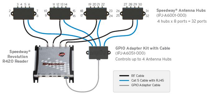 impinj-speedway-reader-antenna-hub-[2]-2105-p