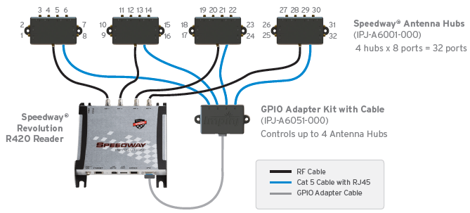 RFID Fixed Reader Solutions: Checking Their Movement - Corerfid