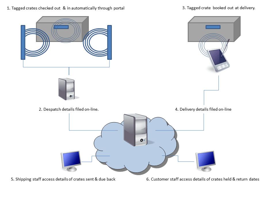 RFID gateway diagramme