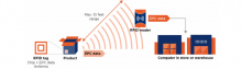 Guide to Fixing RFID Tags